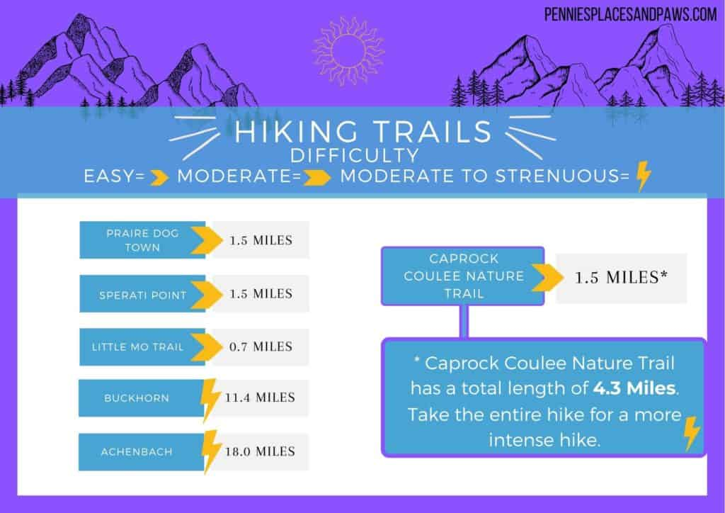 Table of hikes: Praire Dog Town, Sperati Point, and the Caprock Coulee Nature Trail are all 1.5 miles, and the Little Mo trail is the shortest and only paved trail at .7 miles. If you are looking for a more intensive hike in the North unit, you can do the full Caprock Coulee trail at 4.3 miles, the Buckhorn at 11.4 miles or Achenbach at 18 miles
