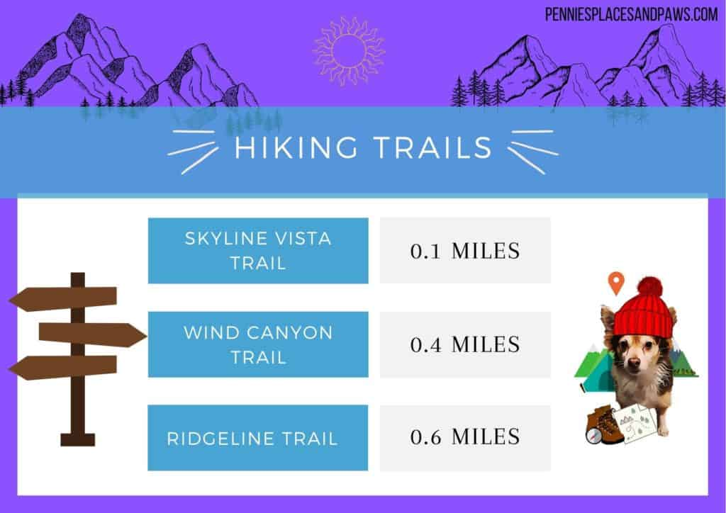 Table that gives info on hikes: Skyline Vista trail: 0.1miles  Wind Canyon Trail: 0.4 miles  and Ridgeline trail: 0.6 miles